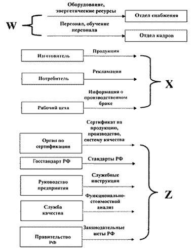 Рис. 1 Блок-схема входного и