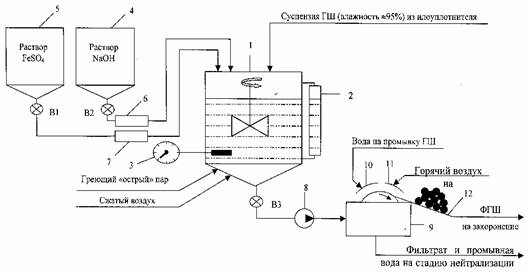 схема процесса химической