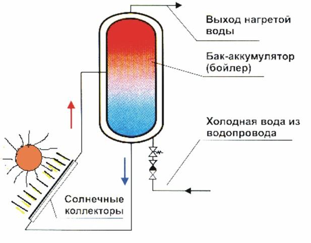 Схема монтажа солнечного