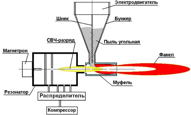 Схема установки для зажигания